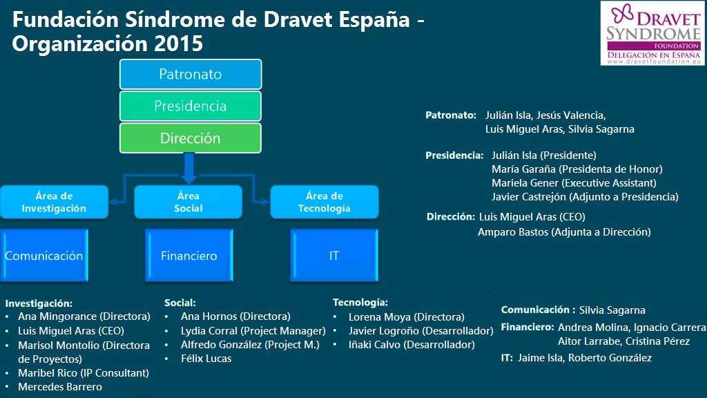Organización 2015