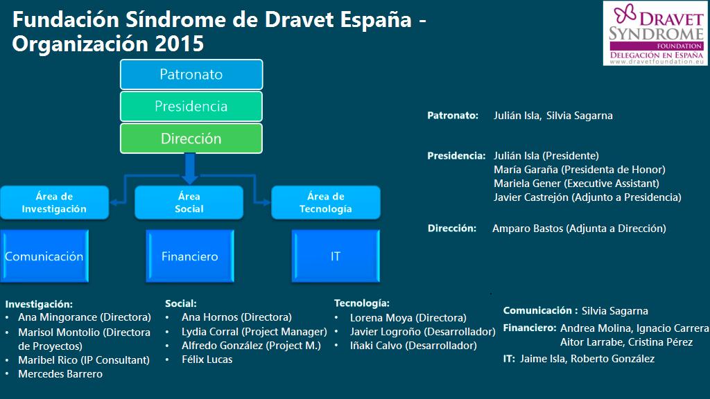 organizacionDravet2015a