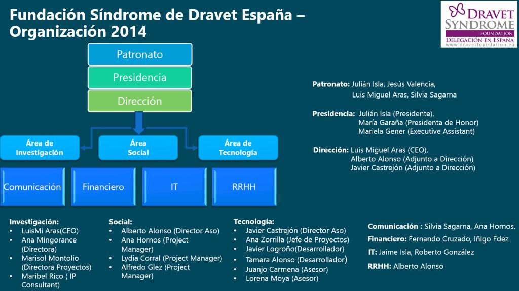organización fundación síndrome de Dravet españa