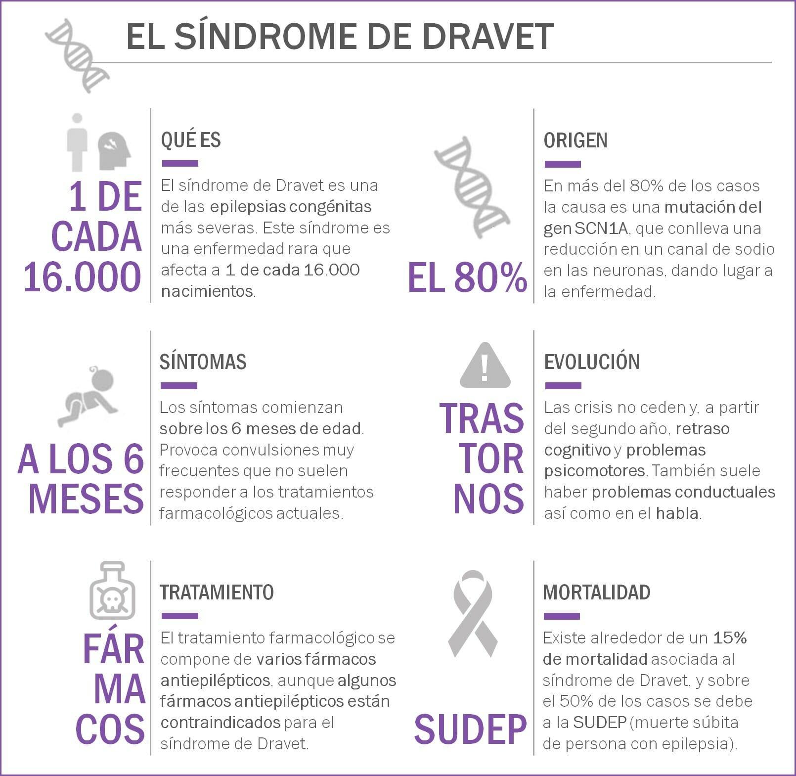 Infografía sobre el síndrome de Dravet