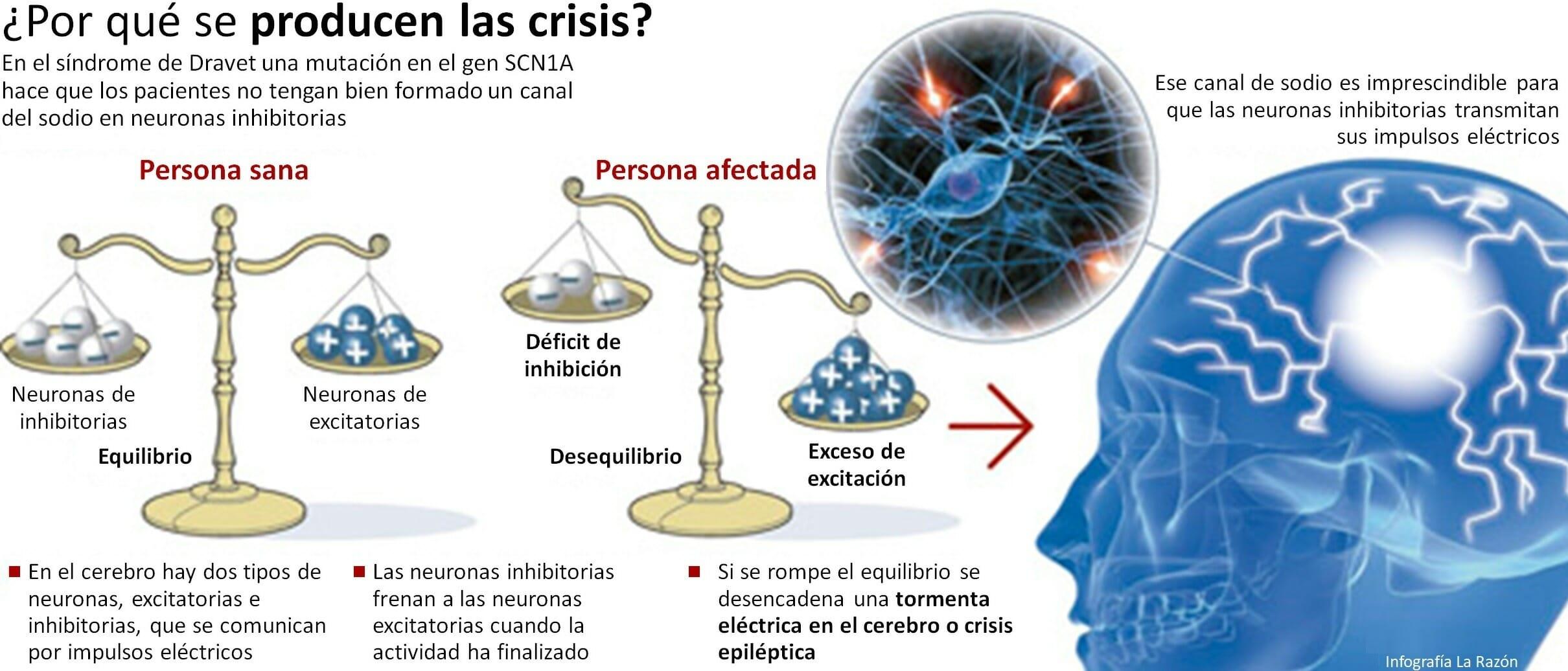 Por qué se produce una crisis