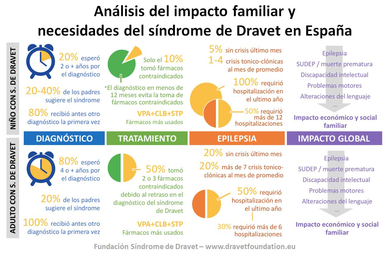 Analisis del impacto familiar y necesidades del sindrome de Dravet en Espana