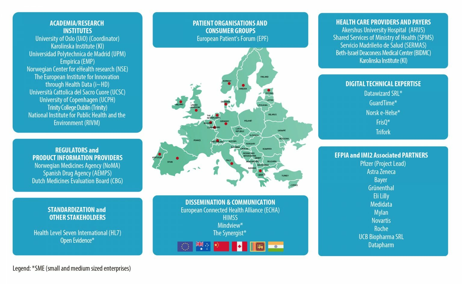Gravitate-Health EU