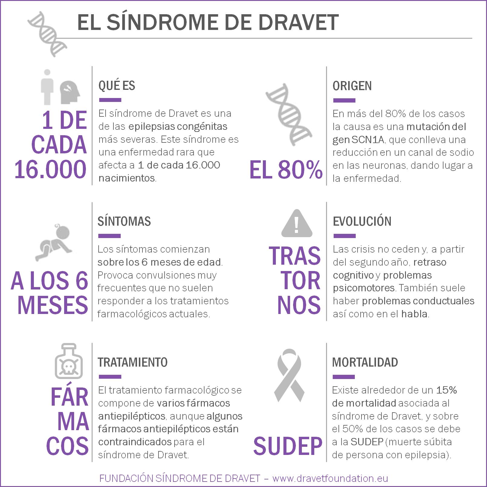 Infografia-Dravet-cuadrada